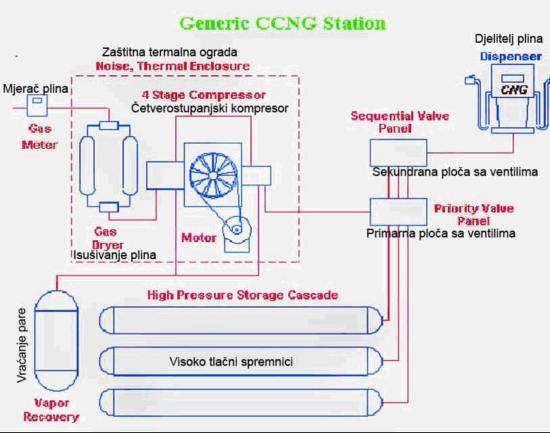 stanica za punjenje stlačenim plinom