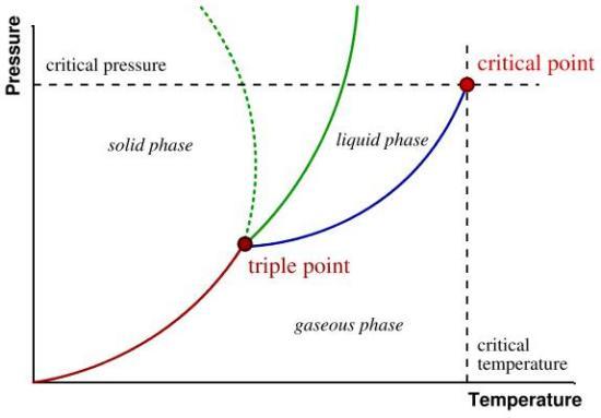 termodinamička ravnoteža