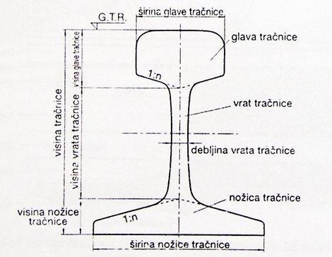 glavni dijelovi tračnica