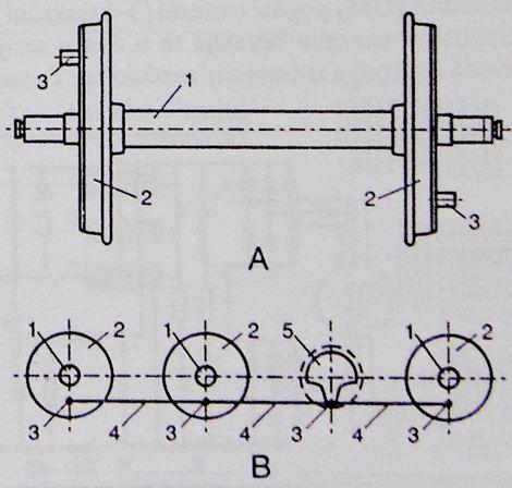 pogonski kolni slog za pogon motkama