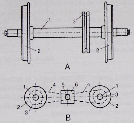 pogonski kolni slog za pogon lancima