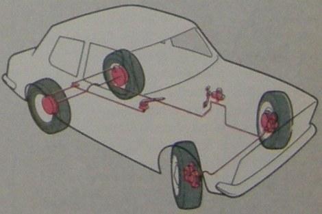 kotači gume kočnice