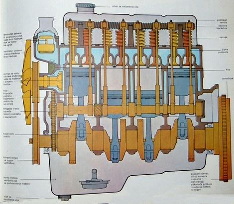 četverocilindrični motor uzdužni presjek