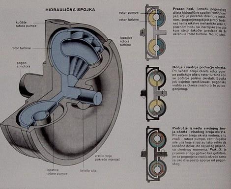 hidraulična spojka