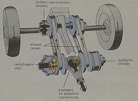 remenski automatski mjenjač