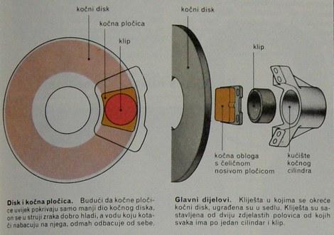 dijelovi disk kočnice