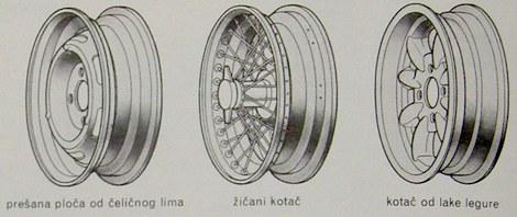 vrste kotača