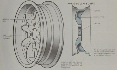 kotaci od lakih slitina