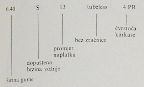 dijagonala gume