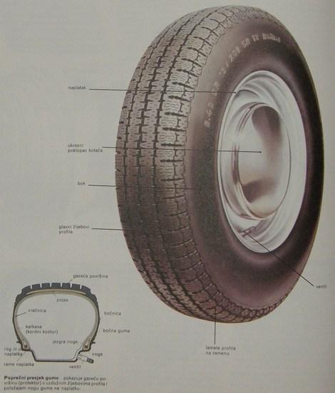 kotač i guma