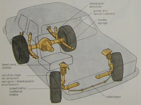ogibljenje automobila