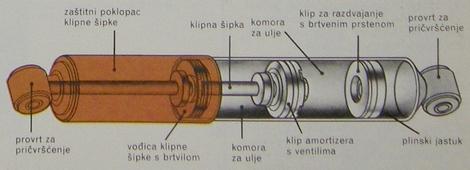 amortizer s plinskim tlakom