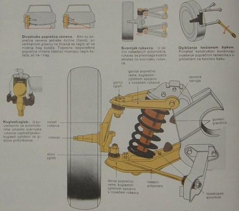 Ovješenje s dvostrukim i trostrukim ramenima