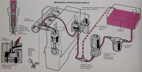 mehaničko uštrcavanje