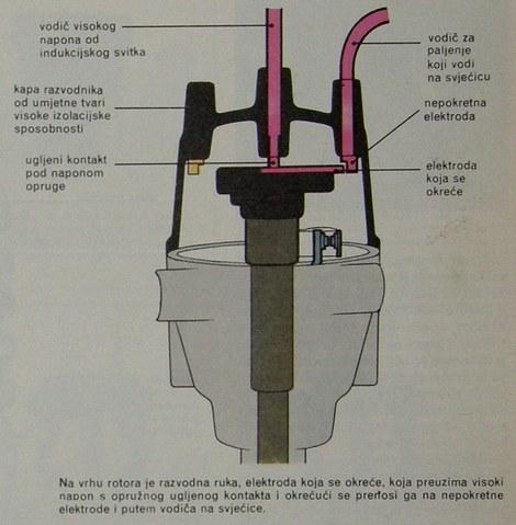 rad rotora razvodnika