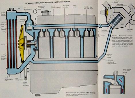 hlađenje i grijanje motora