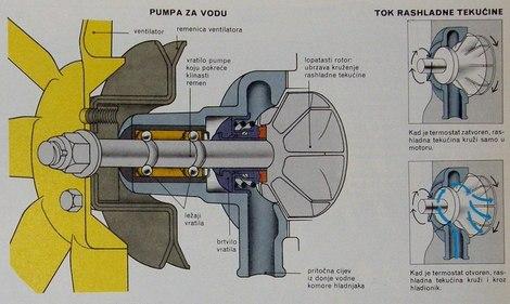 pumpa za vodu