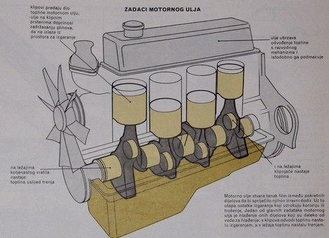 zadaci motornog ulja
