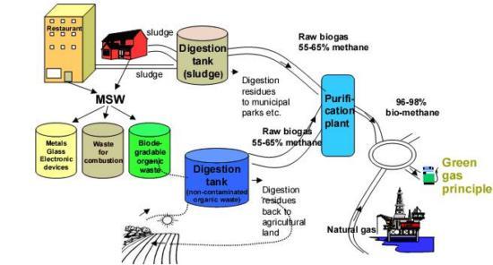 ciklus kretanja sirovina