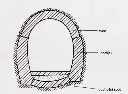 konstrukcijski dijelovi tunela