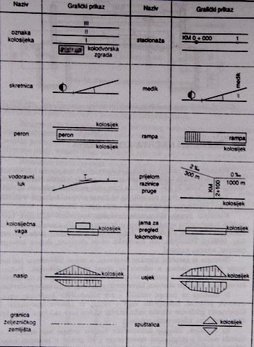 elementi nacrta